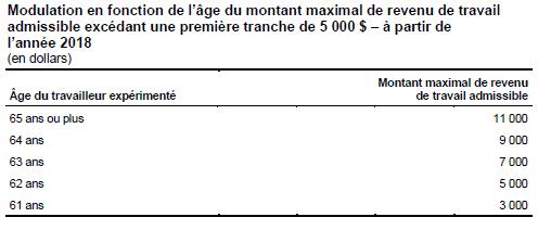 Taux Impot Quebec Particulier