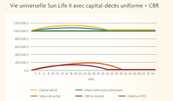 cdr_sunlife_tableau_graphique_expert_opinion_juiller_2017_payer_moins_impot_augmenter_valeur_entreprise_600x350