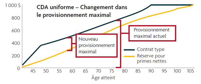 Tableau_Graphique_Blogue_Dean_Chambers_Modifications_Fiscales_2017_1_650