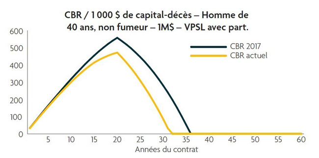 Tableau_Graphique_Blogue_Dean_Chambers_Modifications_Fiscales_2017_3_650
