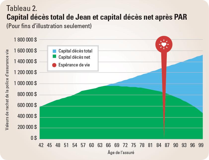 Capital décès total de Jean et capital décès net après PAR - Tableau 2