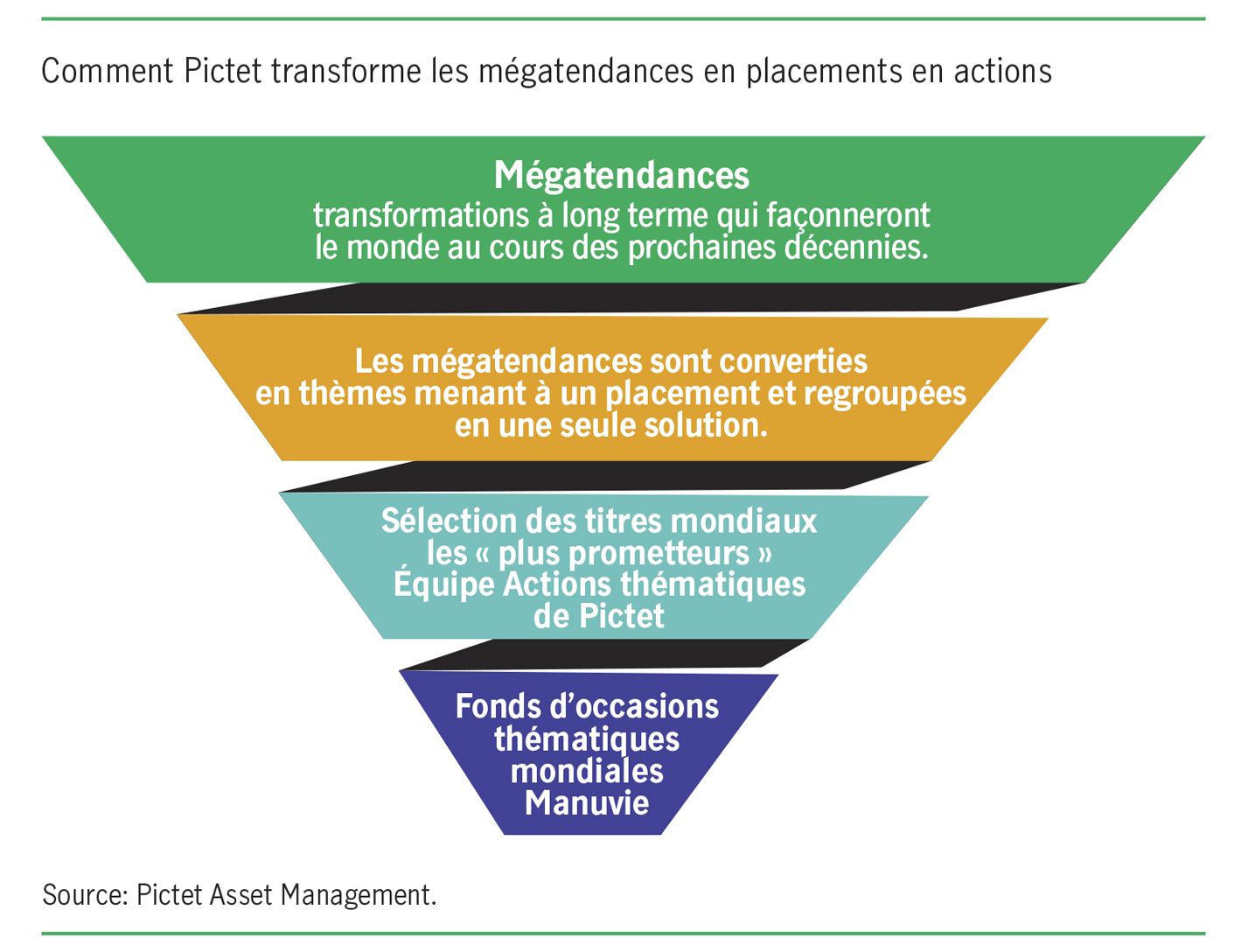 Comment Pictet transforme les mégatendances en placements en actions