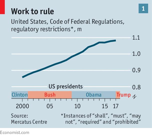 Tableau qui indique le nombre de fois que des mots relatifs aux devoirs ont été utilisés dans la législation américaine au fil des années.