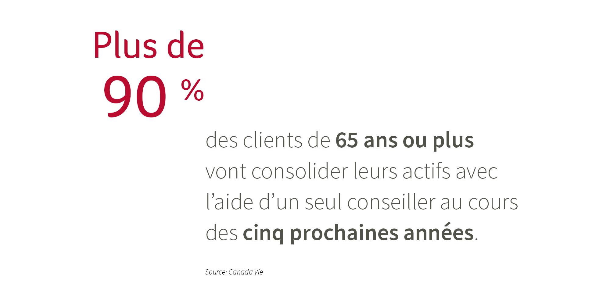 Plus de 90% des clients de 65 ans ou plus vont consolider leurs actifs avec l'aide d'un seul conseiller au cours des cinq prochaines années.